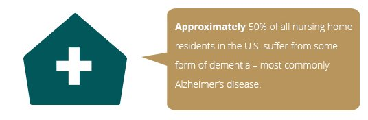 nursing home abuse statistics on dementia