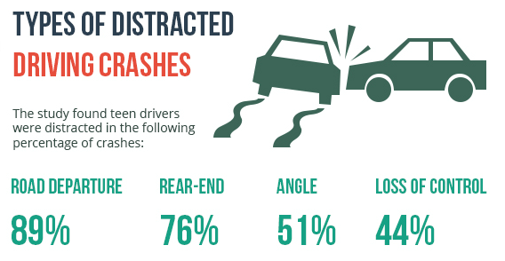 Types of Distracted Driving Crashes - Statistics image