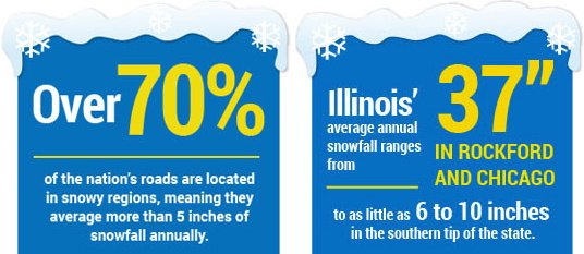 Chicago winter driving facts