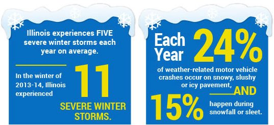 Chicago Winter Driving Hazard Statistics