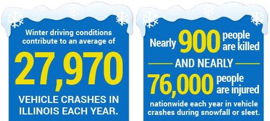 Chicago Car Accident Statistics
