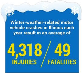 Chicago Winter car accident statistics