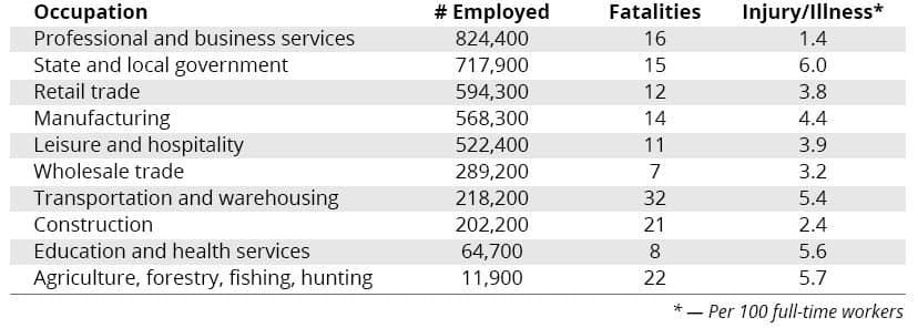 work fatality statistics